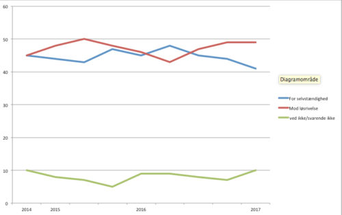 Diagram over tilslutning til selvstændighed 2014 - 2017. Kilde: Centro de Investigaciones Sociales